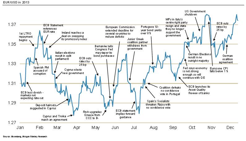 график eur: