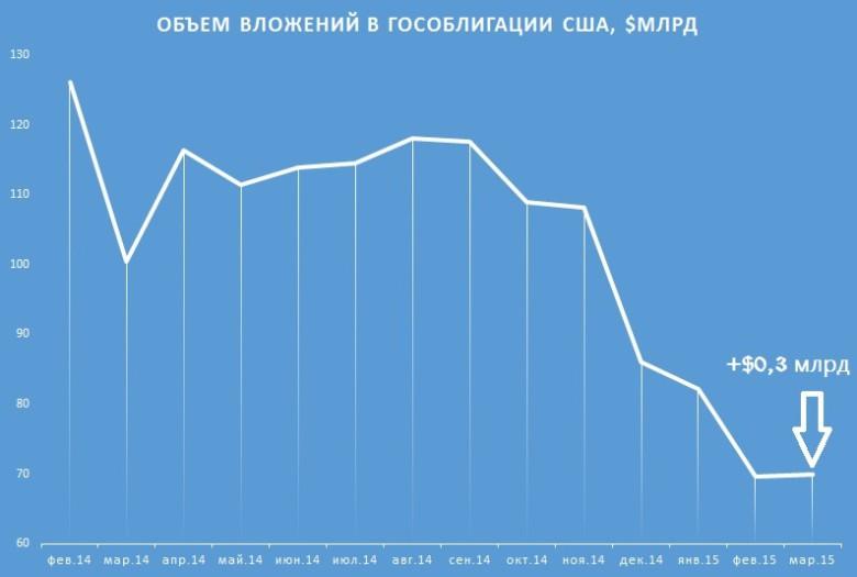 специфических видов продажа россией гособлигаций сша в декабре 2015 функциональности такое белье