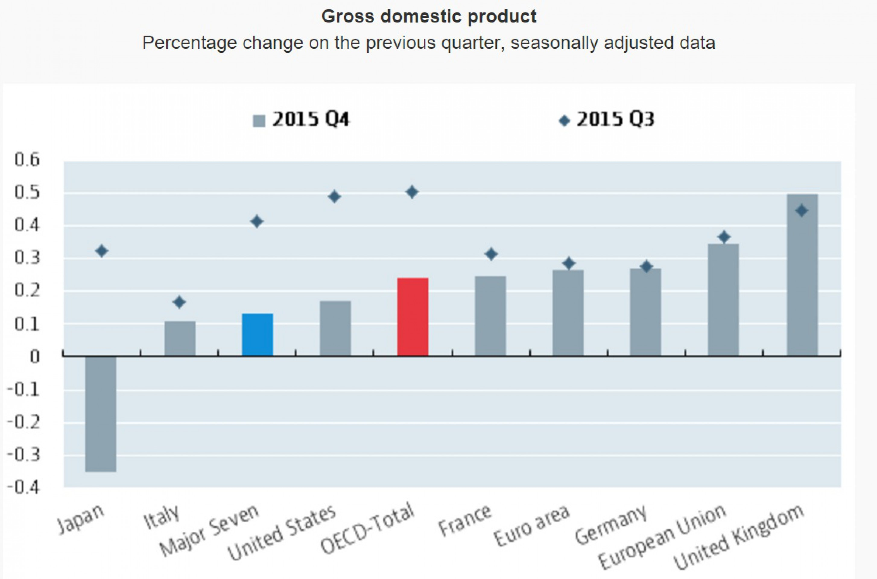 underlying trend rate of growth The headline growth rate of 41 percent is an annualized quarterly growth rate, which makes it quite noisy other measures are more useful to pull out the trend, or the underlying, sustainable.