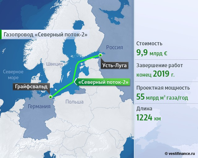 «Северный поток-2» будет построен к концу 2019 года